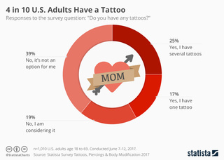 How many American adults have tattoos?